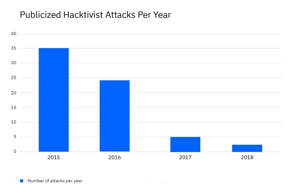 IBM报告称全球活跃黑客攻击数量下降,安全团队需关注更紧迫的